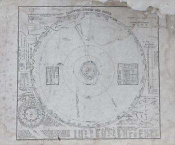 Planeten System Der Sonne 1867